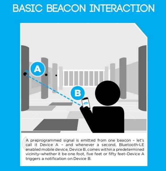 Beacon Interaction