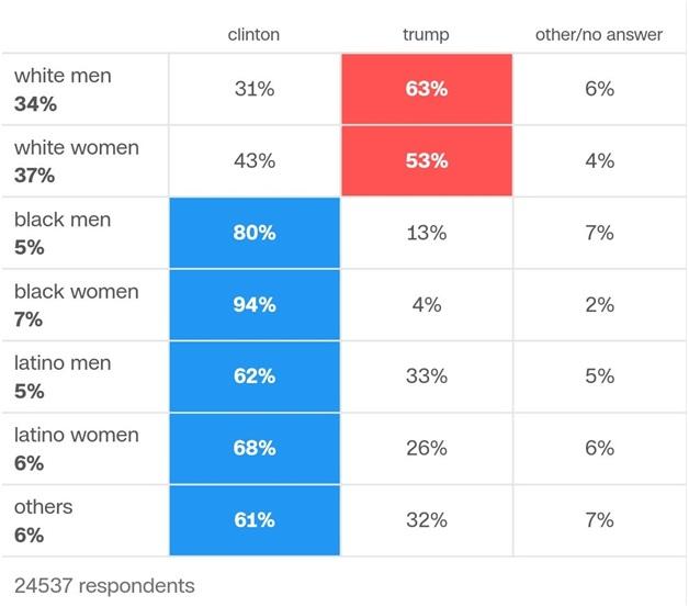demographic-details-of-trump-voters