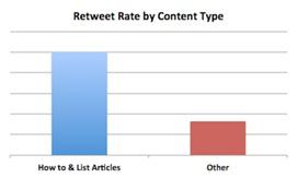 retweet-rate-vs-content-type