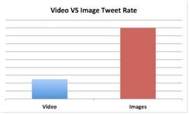 video-vs-image-tweet-rate