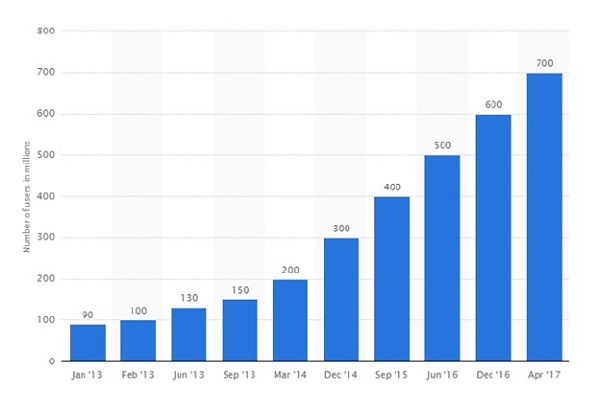 Number of active Instagram users