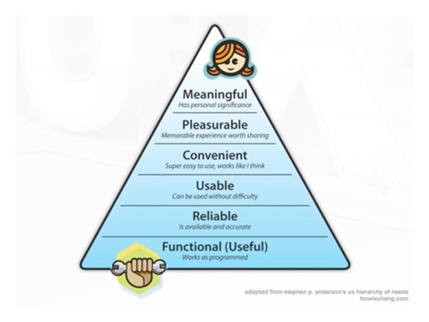 The UX hierarchy of needs